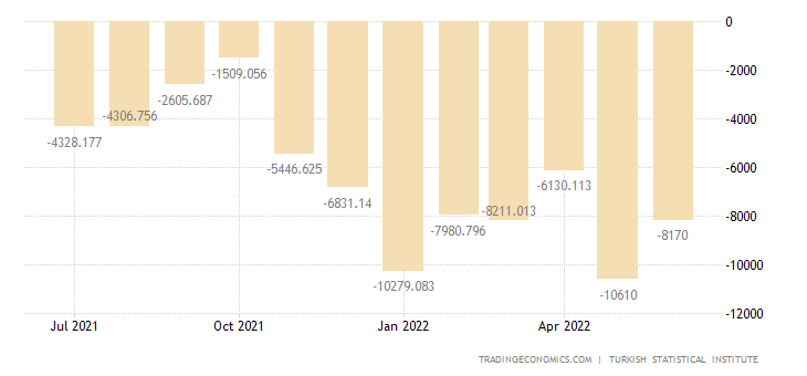 Turkey Balance of Trade | 2019 | Data | Chart | Calendar | Forecast