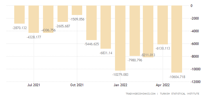 Turkey Balance of Trade