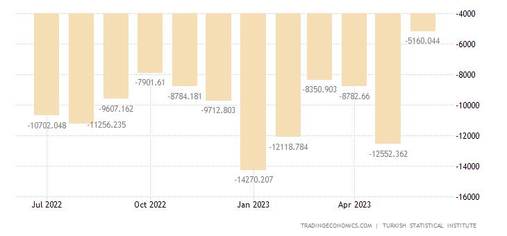 Turkey Balance of Trade