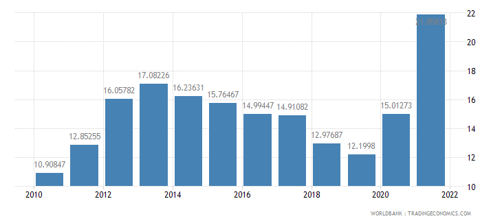 turkey bank liquid reserves to bank assets ratio percent wb data