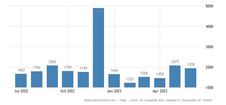 Turkey Bankruptcies
