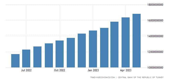 Turkey Banks Balance Sheet