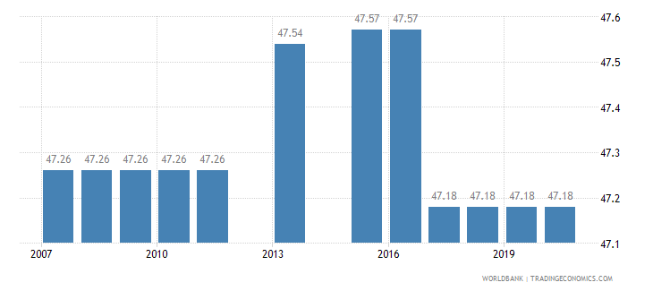 turkey binding coverage manufactured products percent wb data