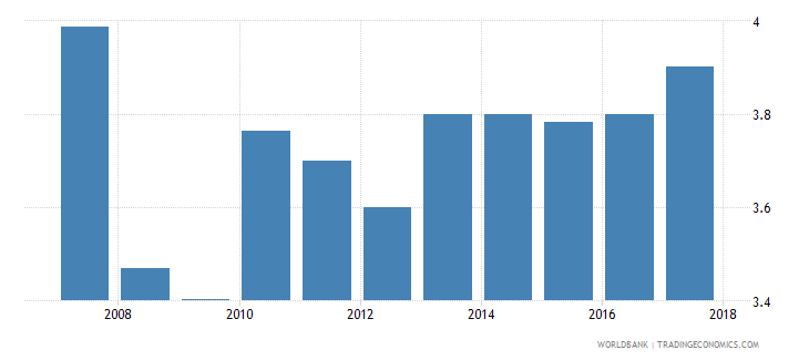 turkey burden of customs procedure wef 1 extremely inefficient to 7 extremely efficient wb data
