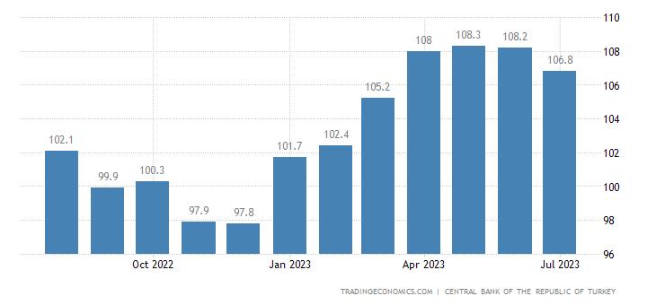 Turkey Business Confidence