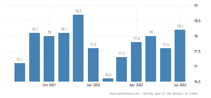 Turkey Capacity Utilization