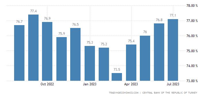 Turkey Capacity Utilization