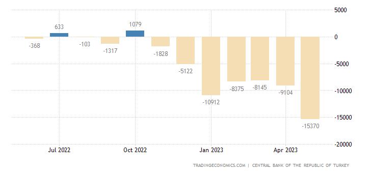 Turkey Capital Flows