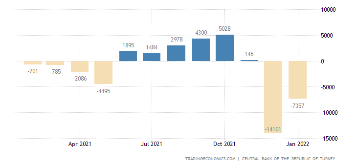 Turkey Capital Flows