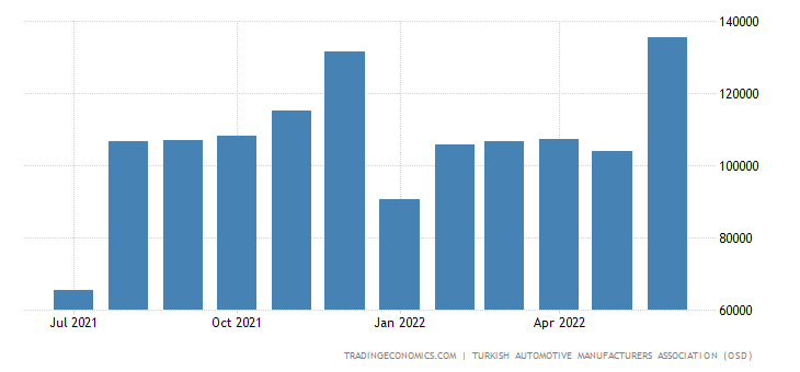 Turkey Total Motor Vehicles Production