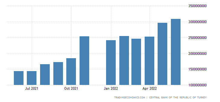 Turkey Central Bank Balance Sheet