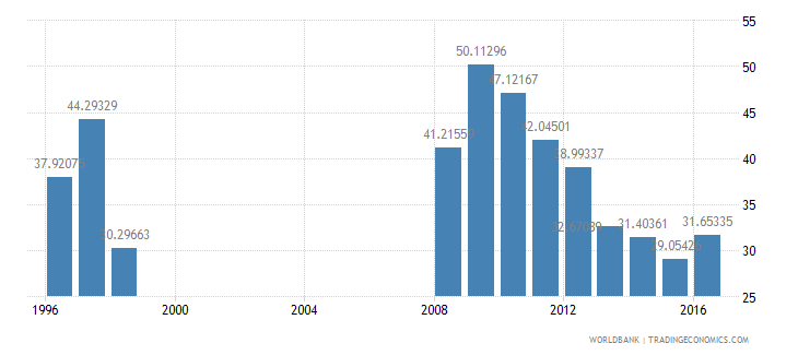 turkey central government debt total percent of gdp wb data