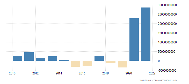 turkey changes in inventories current lcu wb data