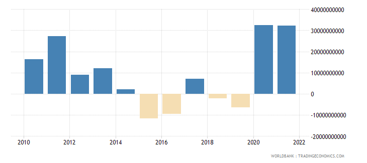 turkey changes in inventories us dollar wb data