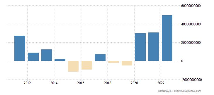 turkey changes in inventories us dollar wb data