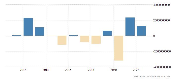 turkey changes in net reserves bop us dollar wb data
