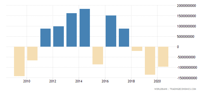 turkey commercial banks and other lending ppg  plus  png nfl us dollar wb data