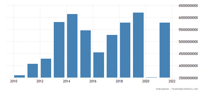 turkey commercial service exports us dollar wb data