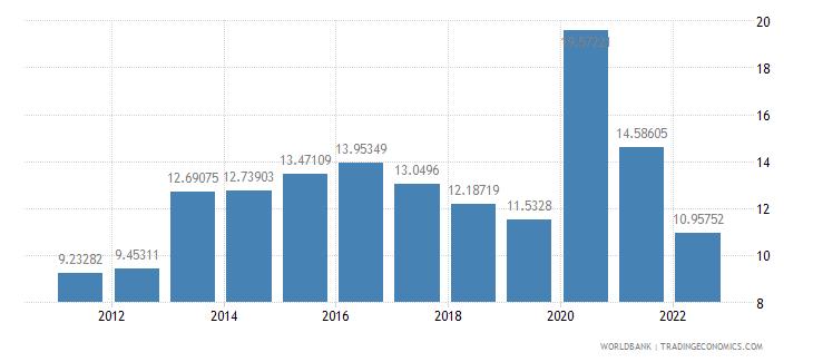 turkey communications computer etc percent of service exports bop wb data