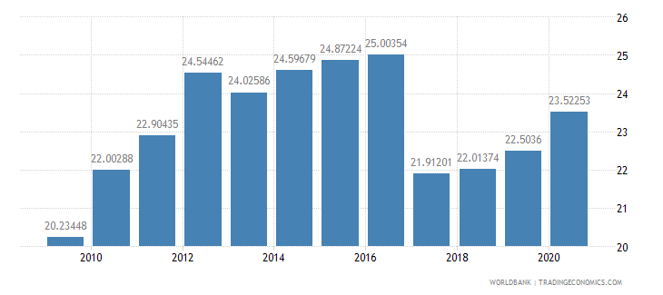 turkey compensation of employees percent of expense wb data