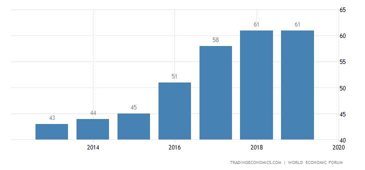 Turkey Competitiveness Rank
