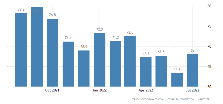 Turkey Consumer Confidence
