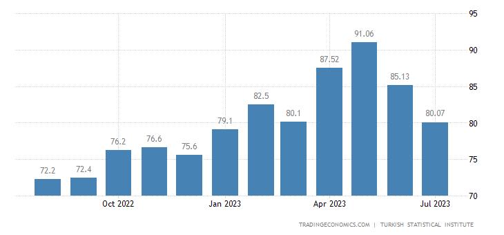 Turkey Consumer Confidence