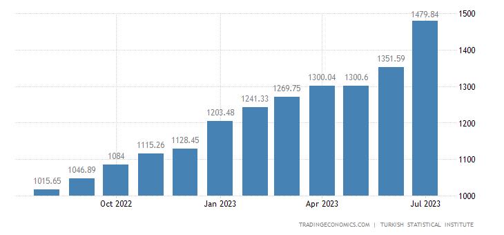 Turkey Consumer Price Index (CPI)
