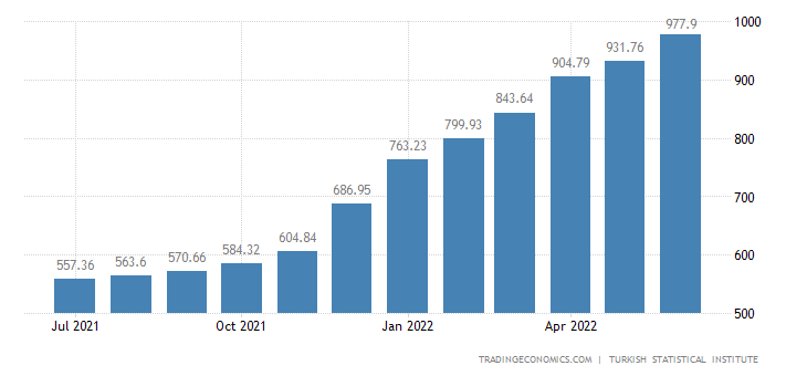 Turkey Consumer Price Index (CPI)