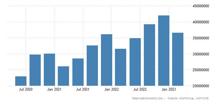Turkey Consumer Spending