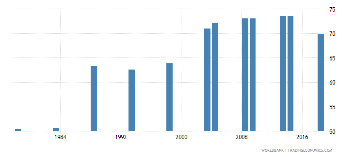 turkey contraceptive prevalence percent of women ages 15 49 wb data