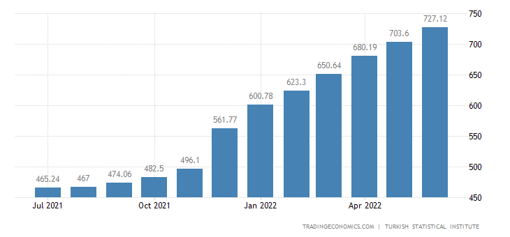 Turkey Core Consumer Prices