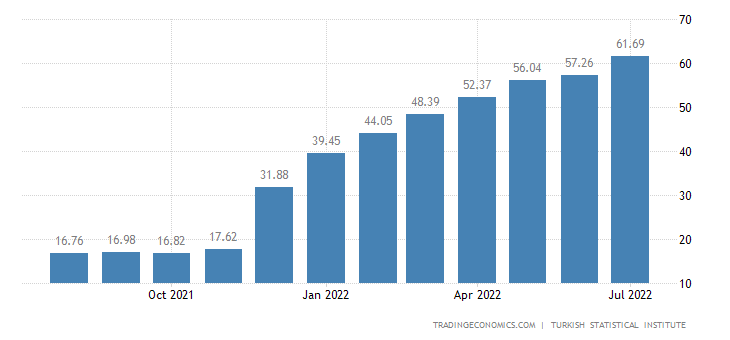 Turkey Core Inflation Rate