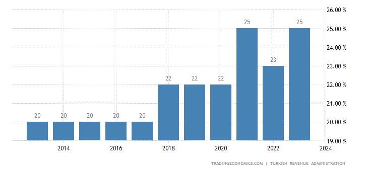Turkey Corporate Tax Rate