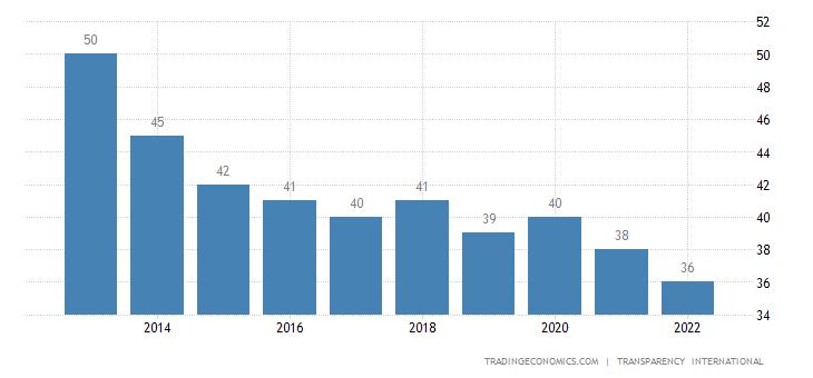 Turkey Corruption Index
