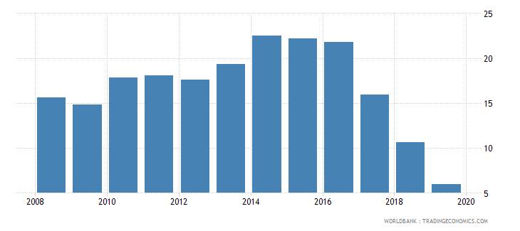 turkey cost of business start up procedures percent of gni per capita wb data
