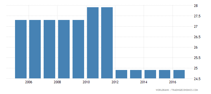 turkey cost to enforce a contract percent of claim wb data