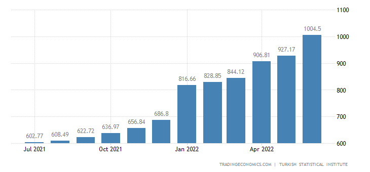 Turkey CPI Housing, Water, Electricity, Gas and Other Fuels