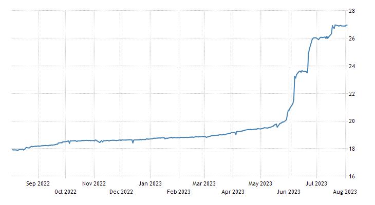 Usd To Turkish Lira