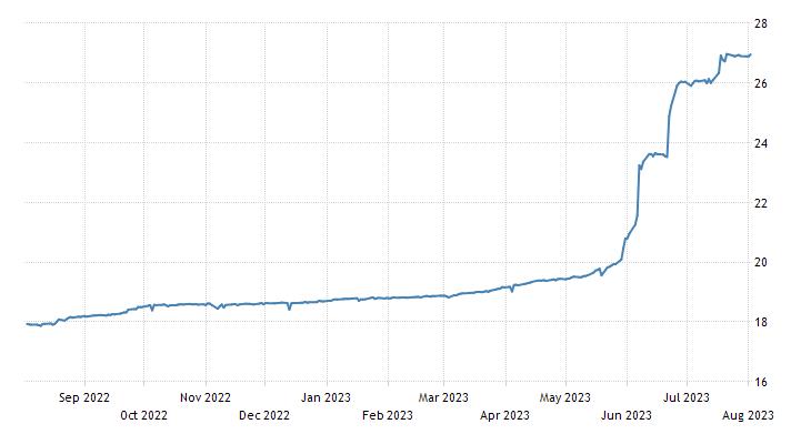 Turkish Lira | 2019 | Data | Chart | Calendar | Forecast | News