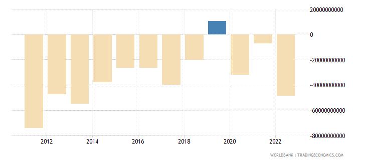 turkey current account balance bop us dollar wb data