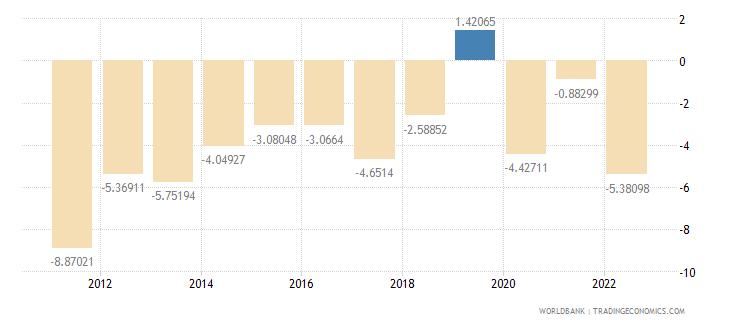 turkey current account balance percent of gdp wb data