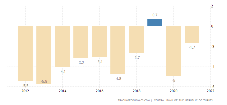 Turkey Current Account to GDP