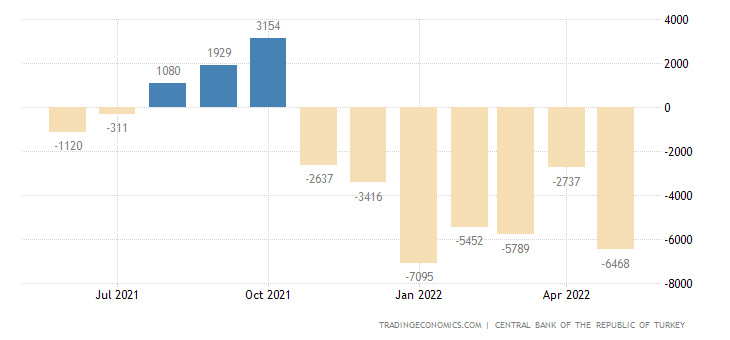 Turkey Current Account