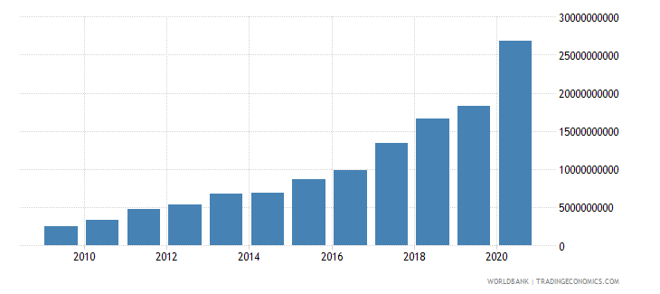 turkey customs and other import duties current lcu wb data