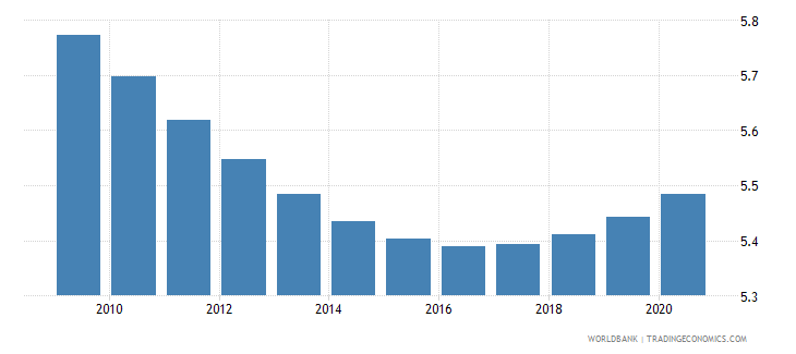 turkey death rate crude per 1 000 people wb data