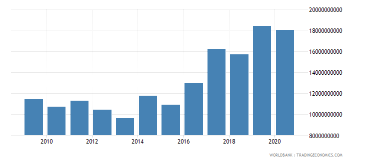 turkey debt service on external debt public and publicly guaranteed ppg tds us dollar wb data