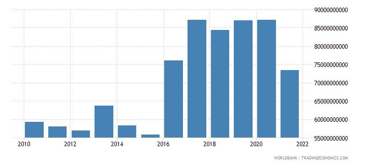turkey debt service on external debt total tds us dollar wb data