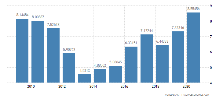 turkey debt service ppg and imf only percent of exports excluding workers remittances wb data