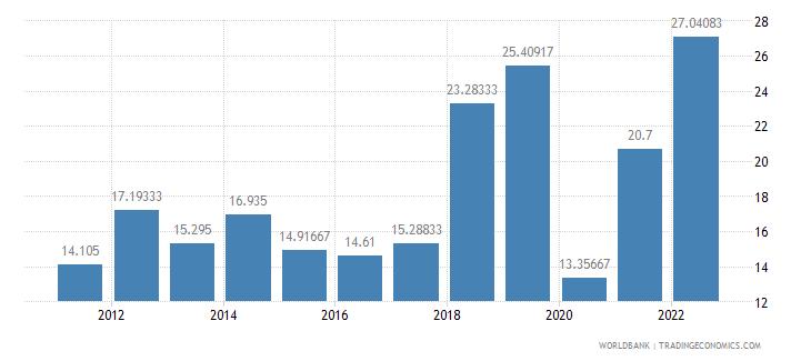 turkey deposit interest rate percent wb data